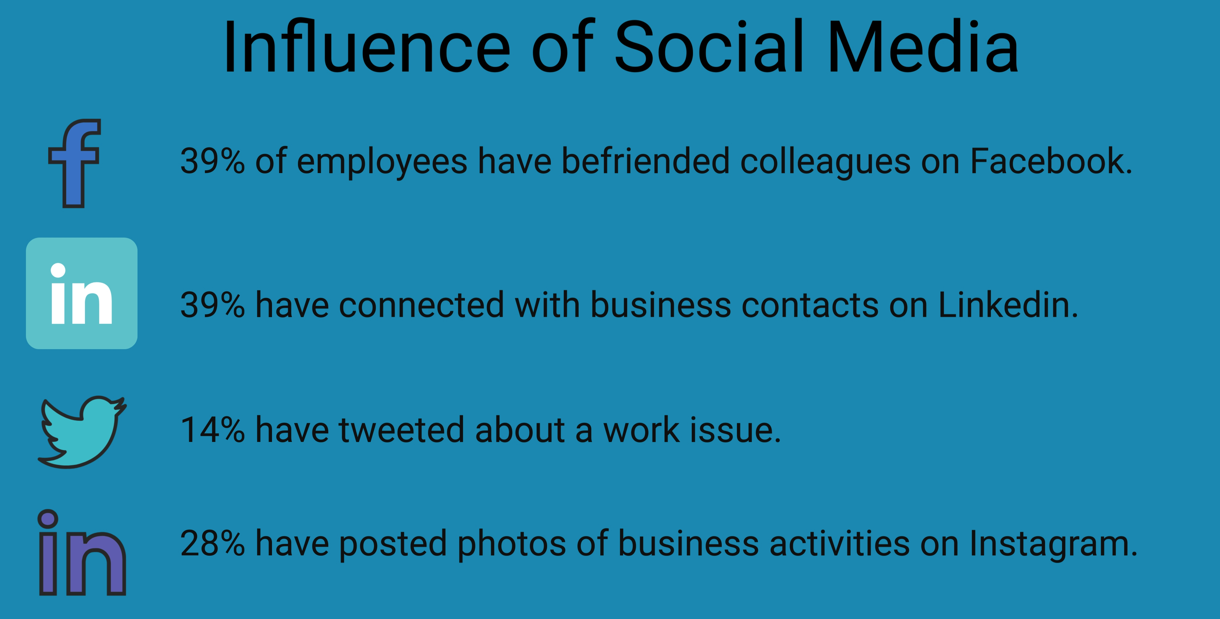 mobile workforce social media