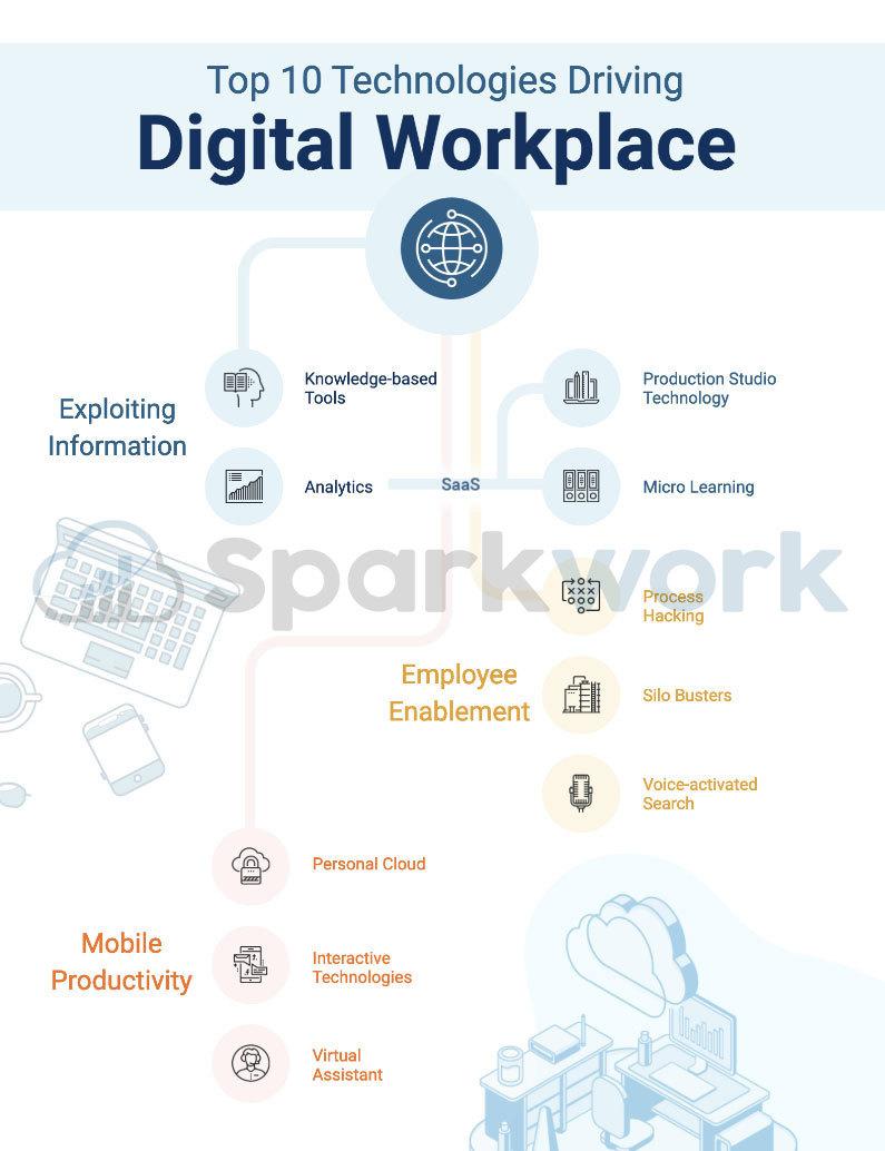 digital-workplace-technologies