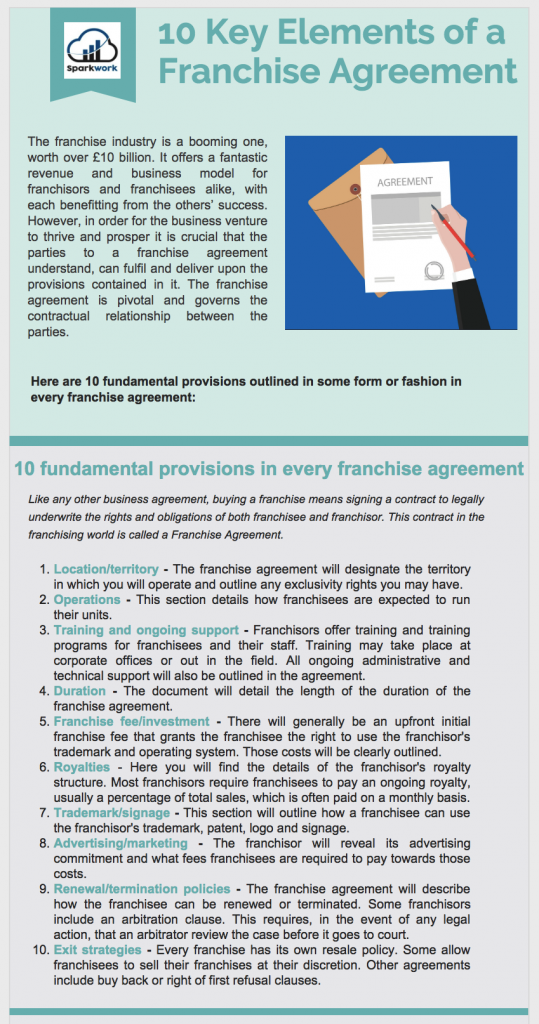 key elements of franchise agreement infographics