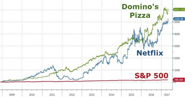 dominos stock buying a franchise