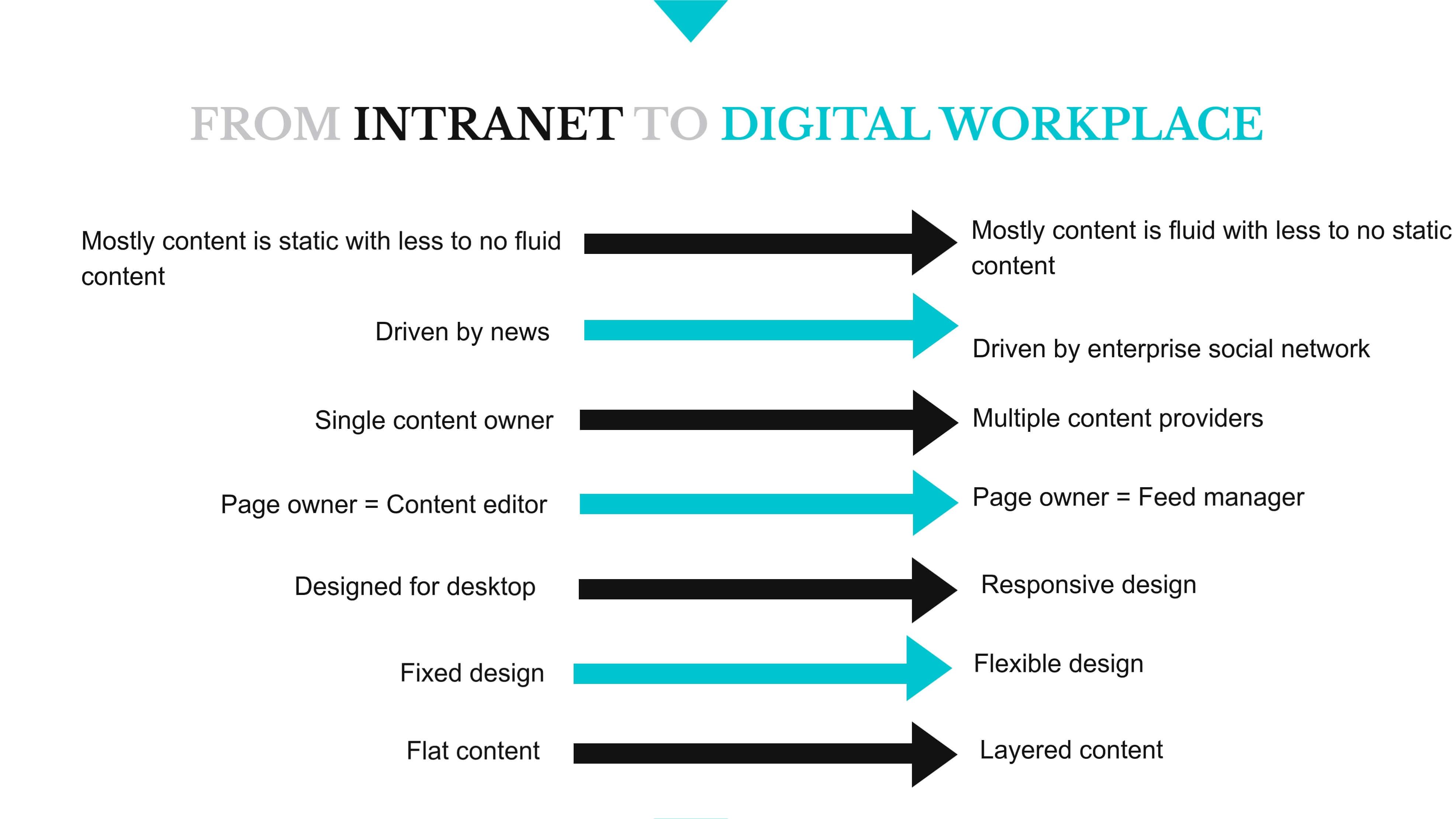 intranet platform to digital workplace