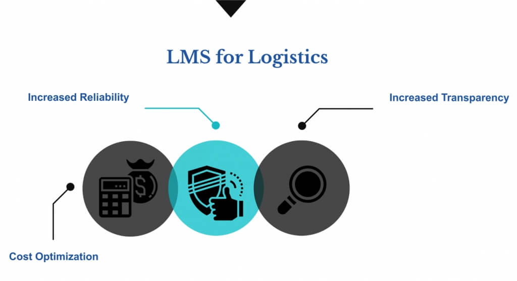 why sparkwork lms for logistics