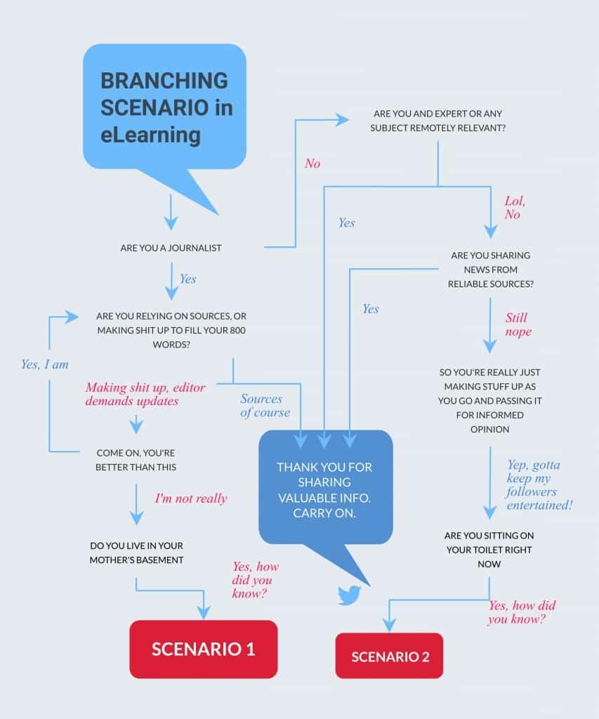 customer service training branching scenario